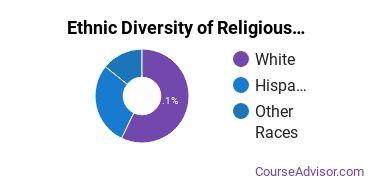 Religious Education Majors in KS Ethnic Diversity Statistics