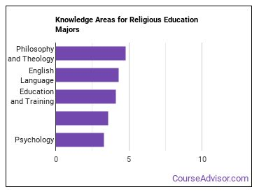 Important Knowledge Areas for Religious Education Majors