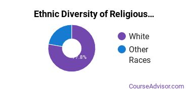 Religious Education Majors in MA Ethnic Diversity Statistics