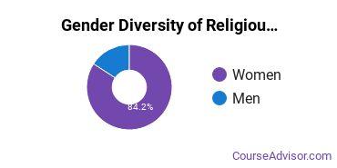 Religious Education Majors in NE Gender Diversity Statistics