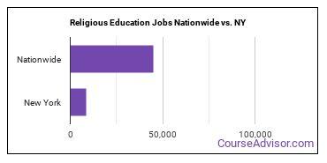 Religious Education Jobs Nationwide vs. NY