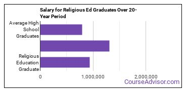 religious education salary compared to typical high school and college graduates over a 20 year period