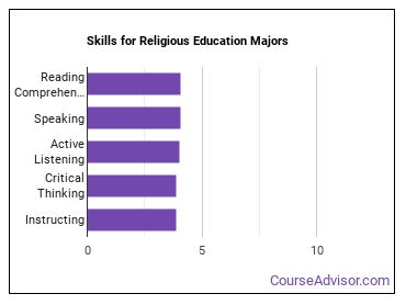Important Skills for Religious Education Majors
