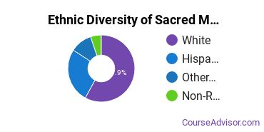 Sacred Music Majors in CA Ethnic Diversity Statistics
