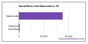 Sacred Music Jobs Nationwide vs. DC