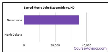 Sacred Music Jobs Nationwide vs. ND