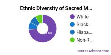 Sacred Music Majors in OH Ethnic Diversity Statistics