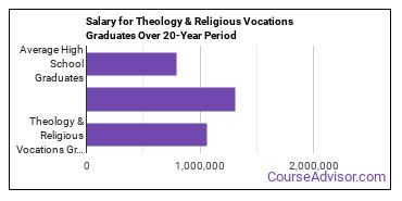 theology and religious vocations salary compared to typical high school and college graduates over a 20 year period