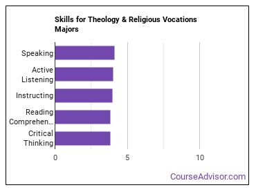 Important Skills for Theology & Religious Vocations Majors