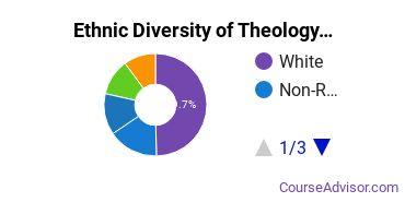 Theological & Ministerial Studies Majors in CA Ethnic Diversity Statistics