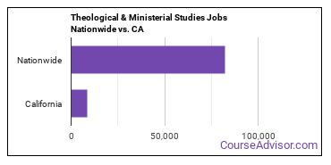Theological & Ministerial Studies Jobs Nationwide vs. CA