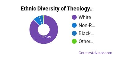 Theological & Ministerial Studies Majors in MD Ethnic Diversity Statistics