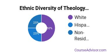 Theological & Ministerial Studies Majors in RI Ethnic Diversity Statistics