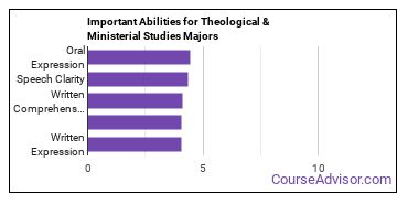 Important Abilities for theology Majors