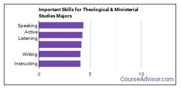 Important Skills for Theological & Ministerial Studies Majors