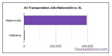 Air Transportation Jobs Nationwide vs. AL
