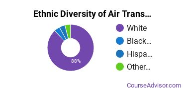 Air Transportation Majors in AR Ethnic Diversity Statistics