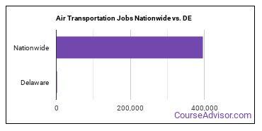 Air Transportation Jobs Nationwide vs. DE