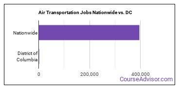 Air Transportation Jobs Nationwide vs. DC