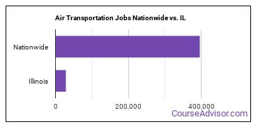 Air Transportation Jobs Nationwide vs. IL