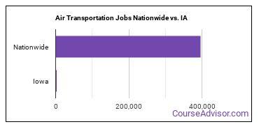 Air Transportation Jobs Nationwide vs. IA