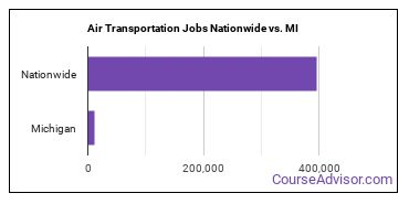 Air Transportation Jobs Nationwide vs. MI