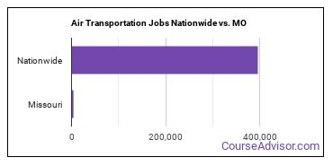 Air Transportation Jobs Nationwide vs. MO