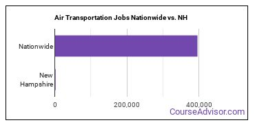 Air Transportation Jobs Nationwide vs. NH