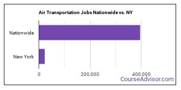 Air Transportation Jobs Nationwide vs. NY