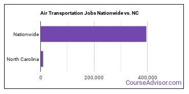 Air Transportation Jobs Nationwide vs. NC