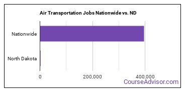 Air Transportation Jobs Nationwide vs. ND