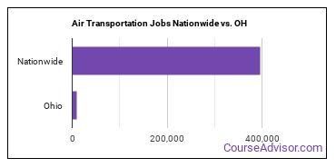 Air Transportation Jobs Nationwide vs. OH