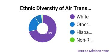 Air Transportation Majors in OR Ethnic Diversity Statistics