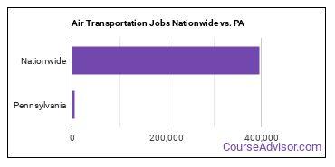 Air Transportation Jobs Nationwide vs. PA