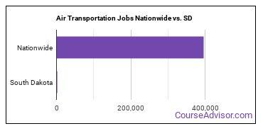 Air Transportation Jobs Nationwide vs. SD