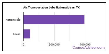 Air Transportation Jobs Nationwide vs. TX