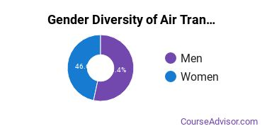 Air Transportation Majors in WA Gender Diversity Statistics