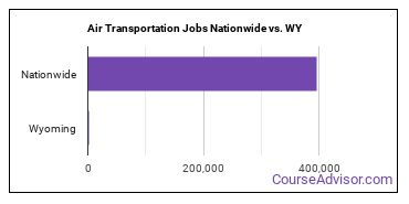 Air Transportation Jobs Nationwide vs. WY