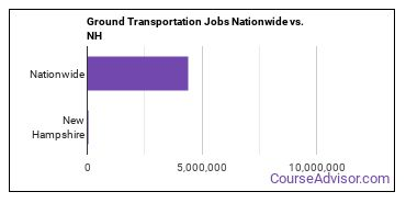Ground Transportation Jobs Nationwide vs. NH