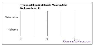 Transportation & Materials Moving Jobs Nationwide vs. AL