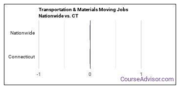 Transportation & Materials Moving Jobs Nationwide vs. CT