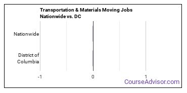 Transportation & Materials Moving Jobs Nationwide vs. DC