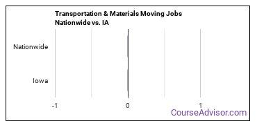 Transportation & Materials Moving Jobs Nationwide vs. IA