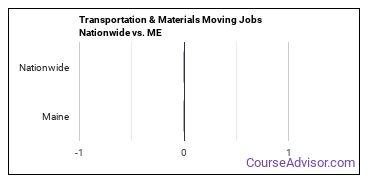 Transportation & Materials Moving Jobs Nationwide vs. ME