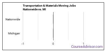Transportation & Materials Moving Jobs Nationwide vs. MI