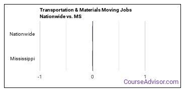 Transportation & Materials Moving Jobs Nationwide vs. MS