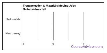 Transportation & Materials Moving Jobs Nationwide vs. NJ