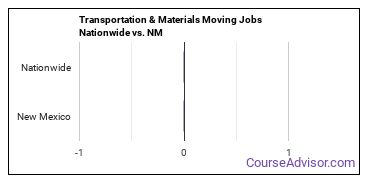 Transportation & Materials Moving Jobs Nationwide vs. NM