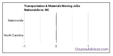 Transportation & Materials Moving Jobs Nationwide vs. NC
