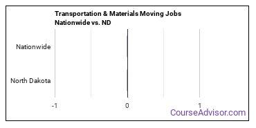 Transportation & Materials Moving Jobs Nationwide vs. ND